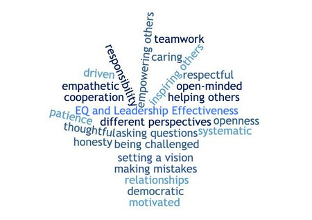 Word Cloud of the prevalent attributes of leaders' EQ and how they relate to effective leadership; as mentioned by participants in their interviews.